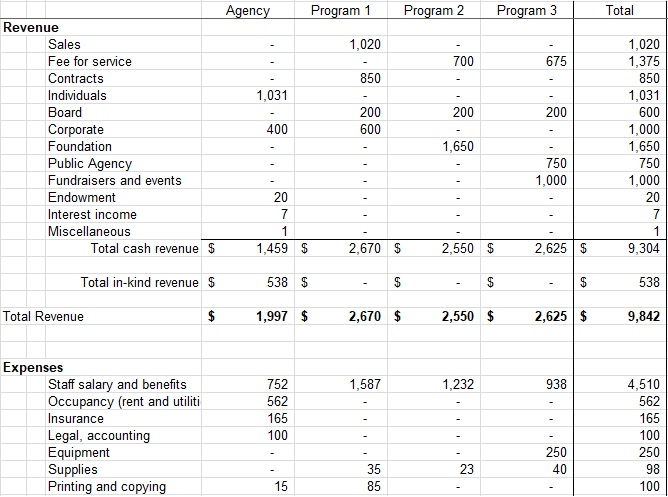 corporate monthly budget plan template