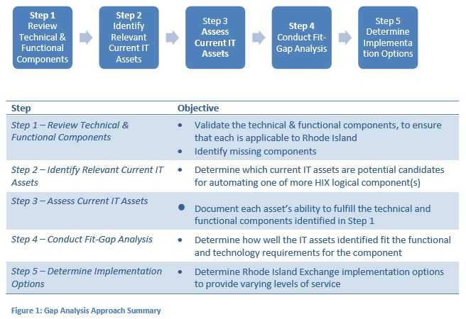it infrastructure gap analysis template
