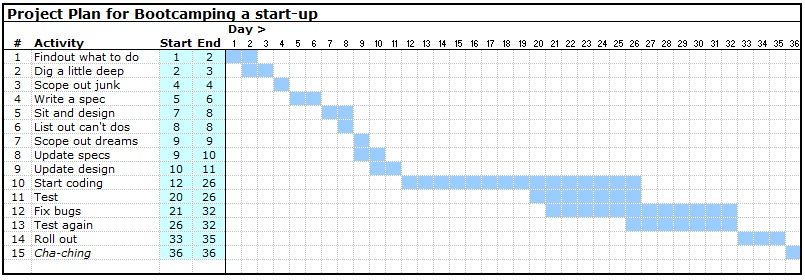 making a gantt chart in excel