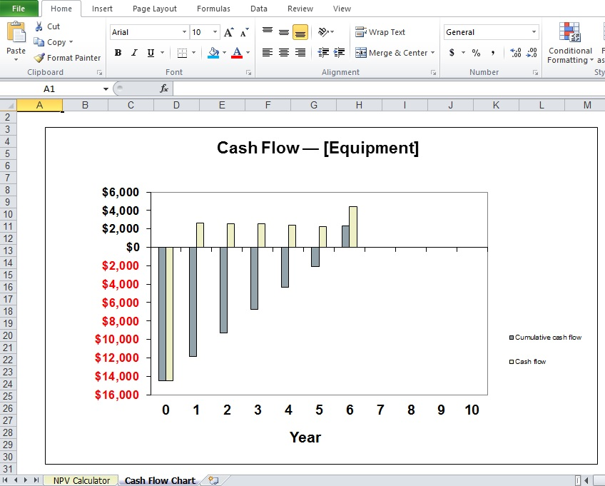 Cash Flow Chart of Net Present Value Template
