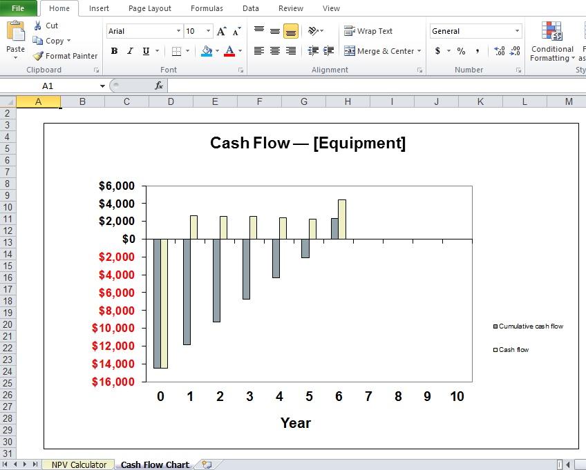 Cash Flow Chart of Net Present Value Template
