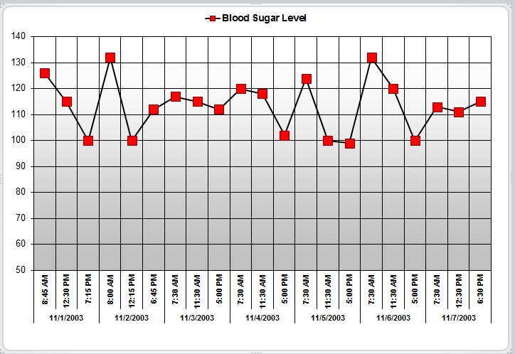 Blood Sugar Chart Excel Template