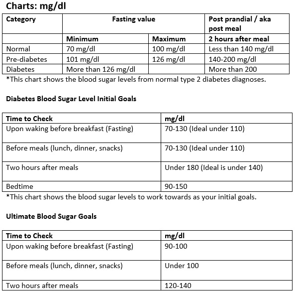 fasting diabetes blood sugar levels chart