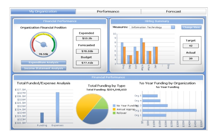 Free Marketing Dashboard Template Excel & PDF - Excel Tmp