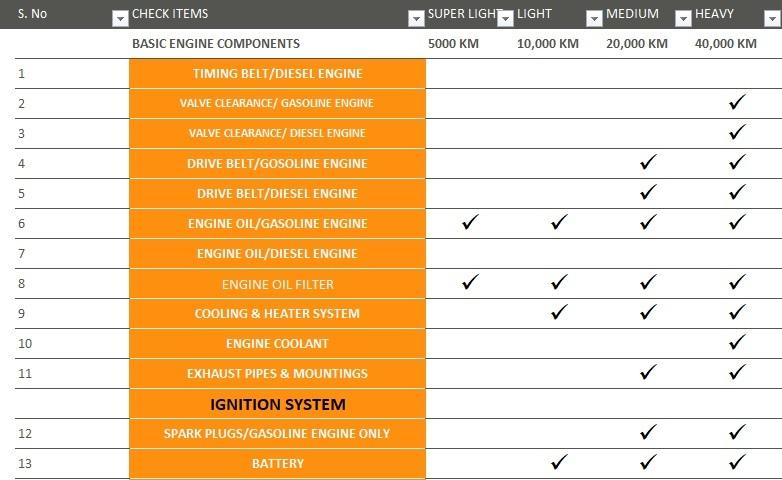 Car Maintenance Checklist >> Vehicle Maintenance Checklist Template Excel Tmp
