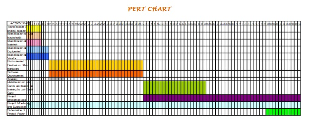 pert chart template microsoft project