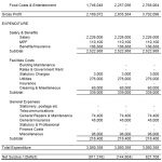 Free Editable Projected Income Statement Template