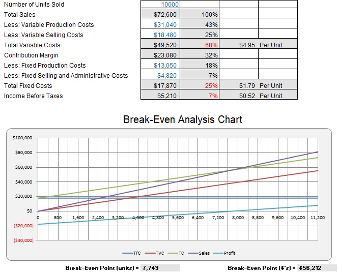 break even chart excel template