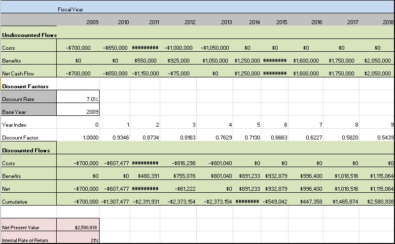 cost benefit analysis excel