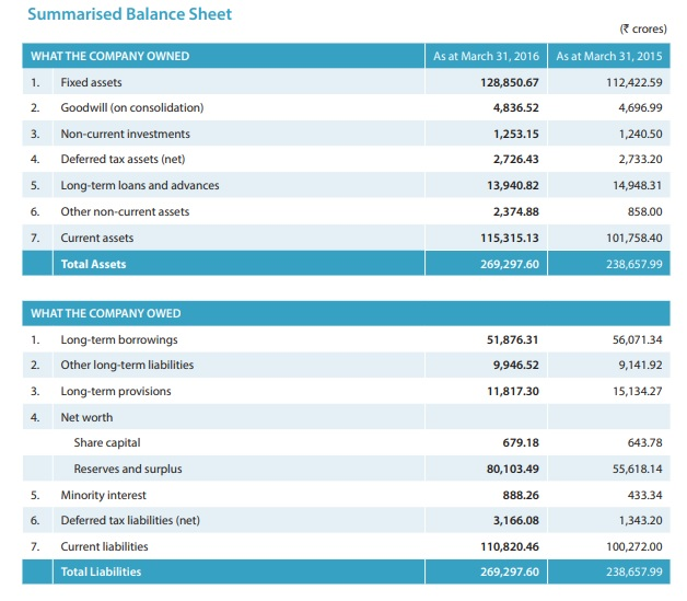 summarised balance sheet template