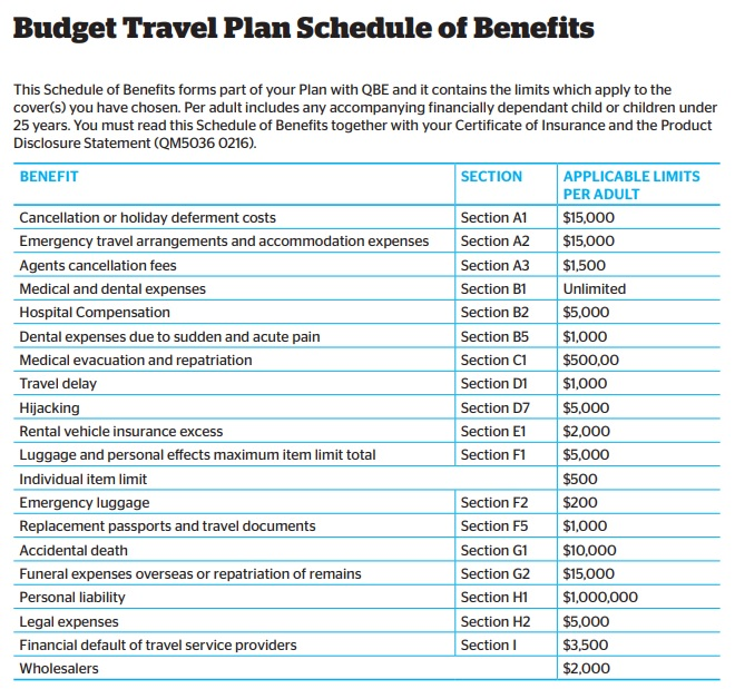 travel plan budget template