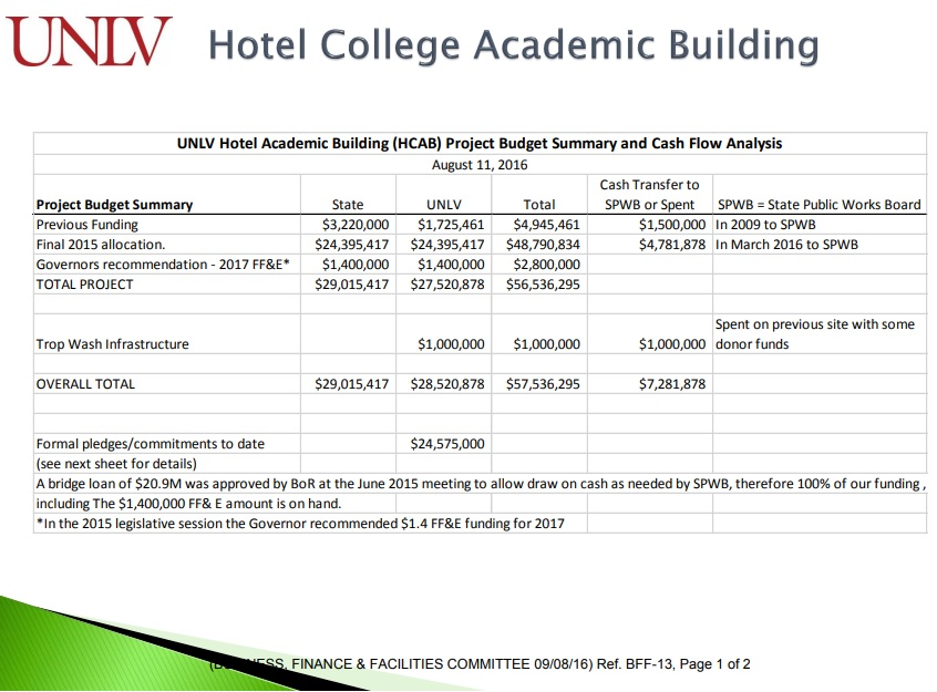academic project budget template