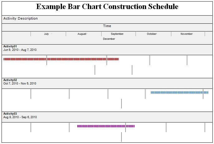 construction schedule bar chart template