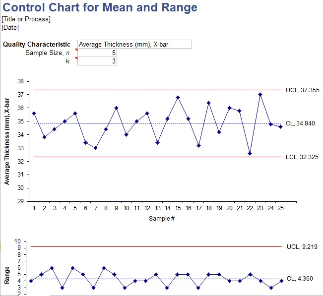control run chart template for Mean and Range