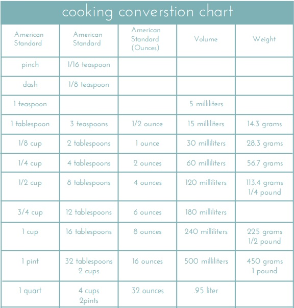cooking metric conversion chart template
