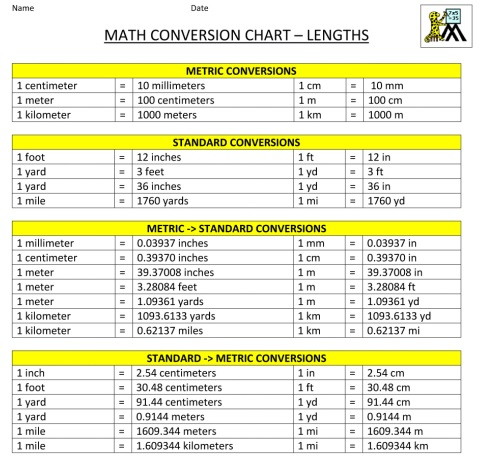 mathematical metric system conversion chart template