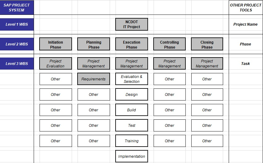 work breakdown structure template excel free