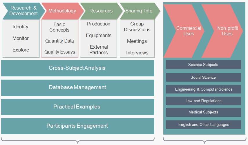 academic research value chain analysis