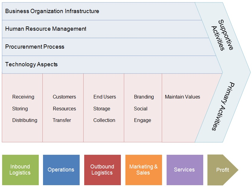 porters value chain analysis model template