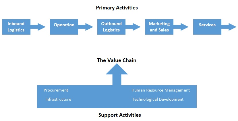 value chain analysis diagram template