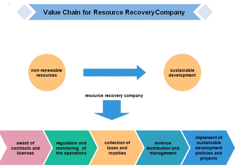 value chain for resource recovery company