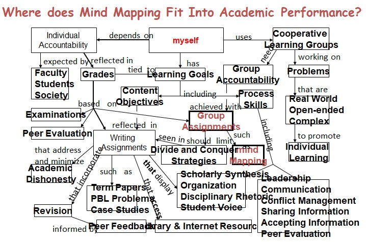 Where does Mind Mapping Fit Into Academic Performance