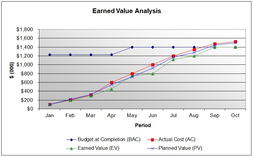 earned value analysis template excel