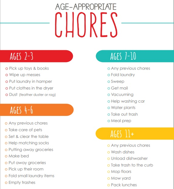 age appropriate family chore chart template